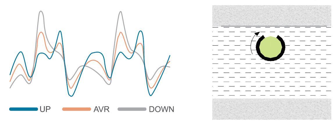 lwd/mwd方位伽马动态测量